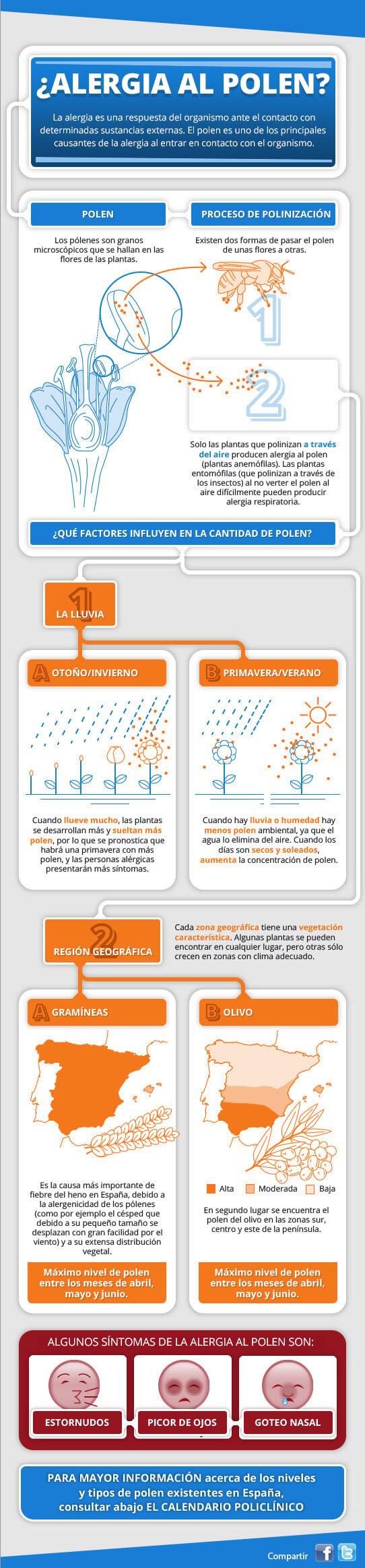 Información alergia al polen